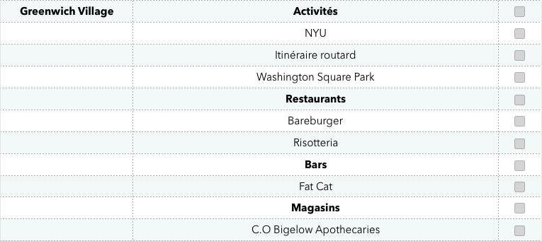 liste-activites-par-quartiers-voyage-new-york